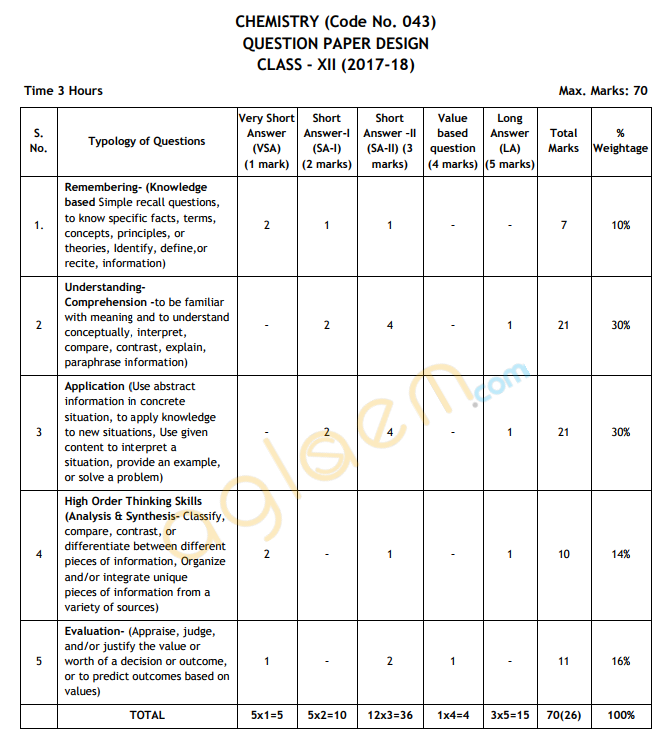 Cbse class 12 chemistry exam pattern marking scheme question cbse marking scheme syllabus sample papers question papers malvernweather Gallery