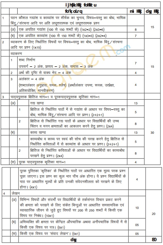 Cbse Class 9 Hindi A Exam Pattern Marking Scheme Question Paper