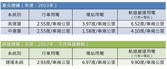 高捷與北捷各項用電比較。圖片來源:低碳生活部落格。