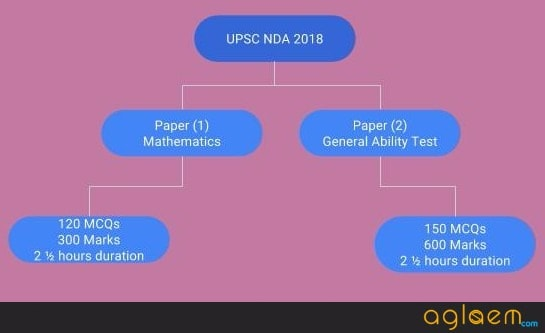 UPSC NDA 2018   NDA 1 Notification, Application, Age Limit