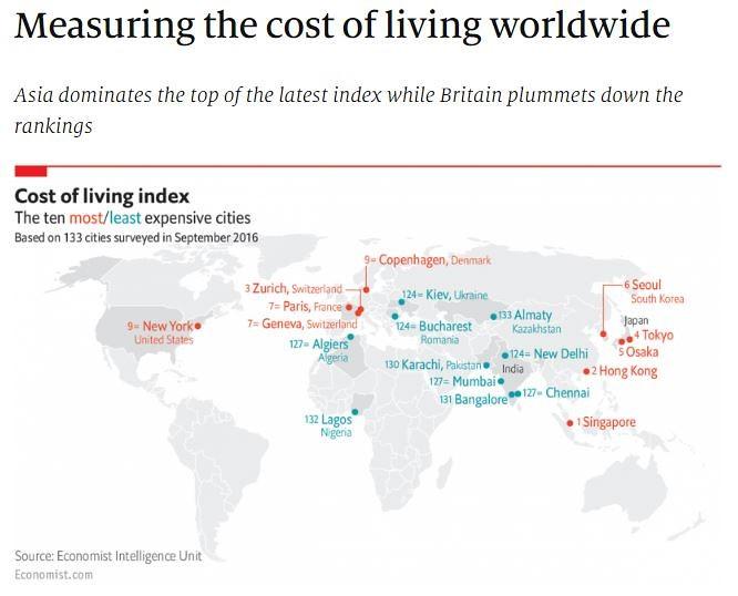 新加坡生活成本全球名列前茅,主因之一即是貴得嚇人的用車成本。圖片來源:《經濟學人》調查「cost-of-living survey」