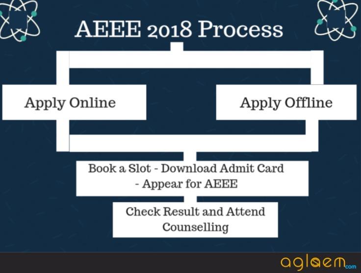 AEEE 2018