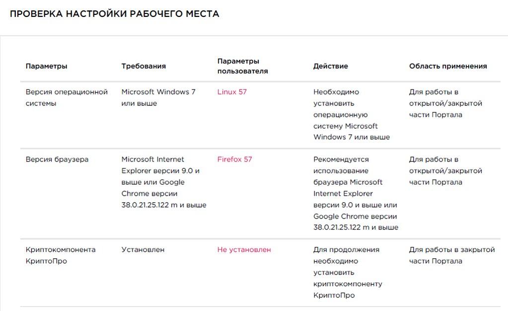 Правительство Москвы против Linux