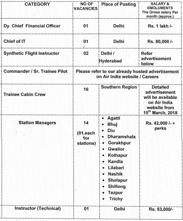 AASL Recruitment for Station Manager, Cabin Crew & Other Post Application Form 2018