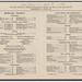 A sample House of Representatives restaurant menu: 1933