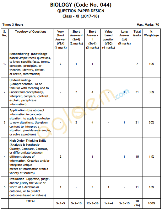 Cbse class 11 biology exam pattern marking scheme question paper cbse class xi exam pattern question paper design 2018 for biology is given below as per cbse guidelines malvernweather Image collections