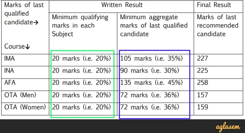 UPSC CDS (1) 2018 Answer Key (English, Mathematics, GK)   Get Here