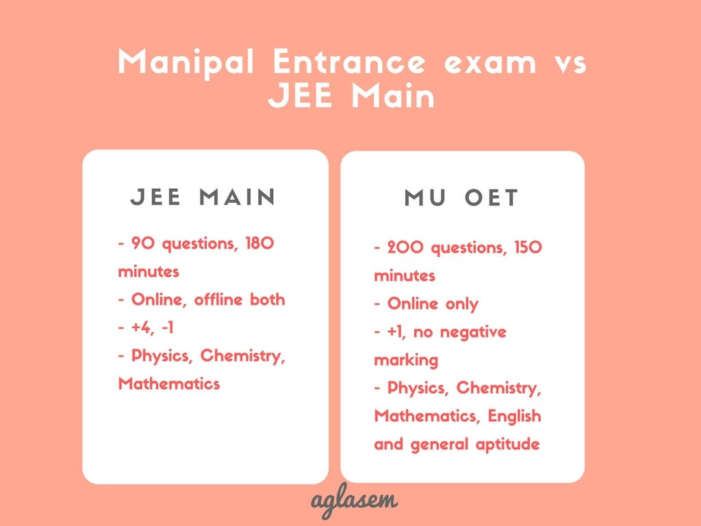 How to Prepare for Manipal Entrance Exam 2020   AglaSem