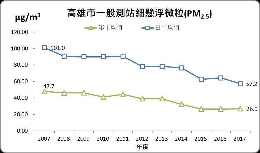 高雄市細懸浮微粒長期改善趨勢圖。圖片來源:高雄市政府環保局