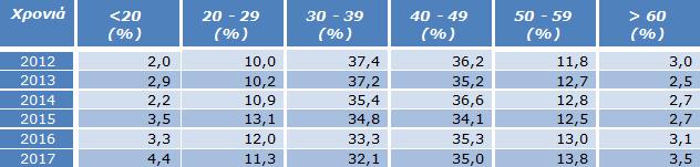 Πίνακας 14: Ποσοστά συμμετεχόντων ανά ηλικιακή κατηγορία