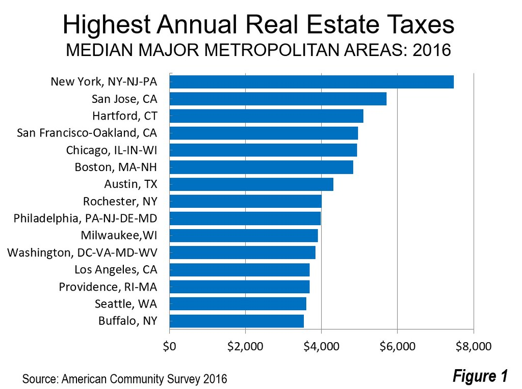Cities With Lower Property Taxes