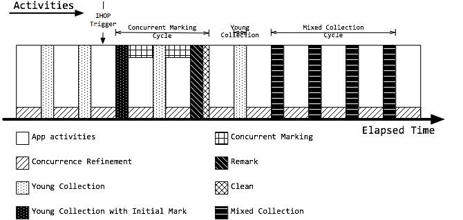 G1垃圾收集活动周期图