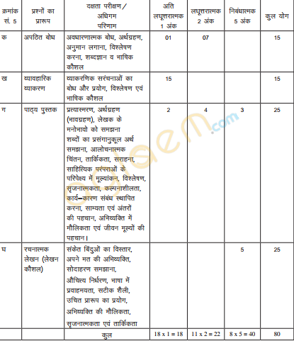 Cbse class 10 hindi b exam pattern marking scheme question paper cbse marking scheme syllabus sample papers question papers malvernweather Choice Image