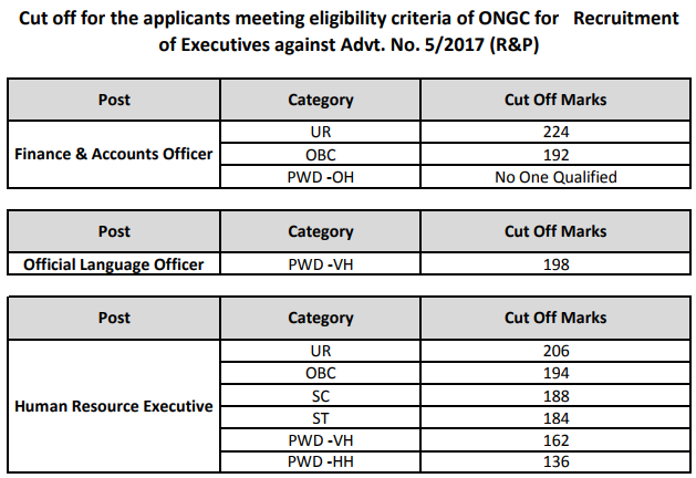 ONGC Recruitment 2017 Through UGC NET   Notification, Application Form, Result