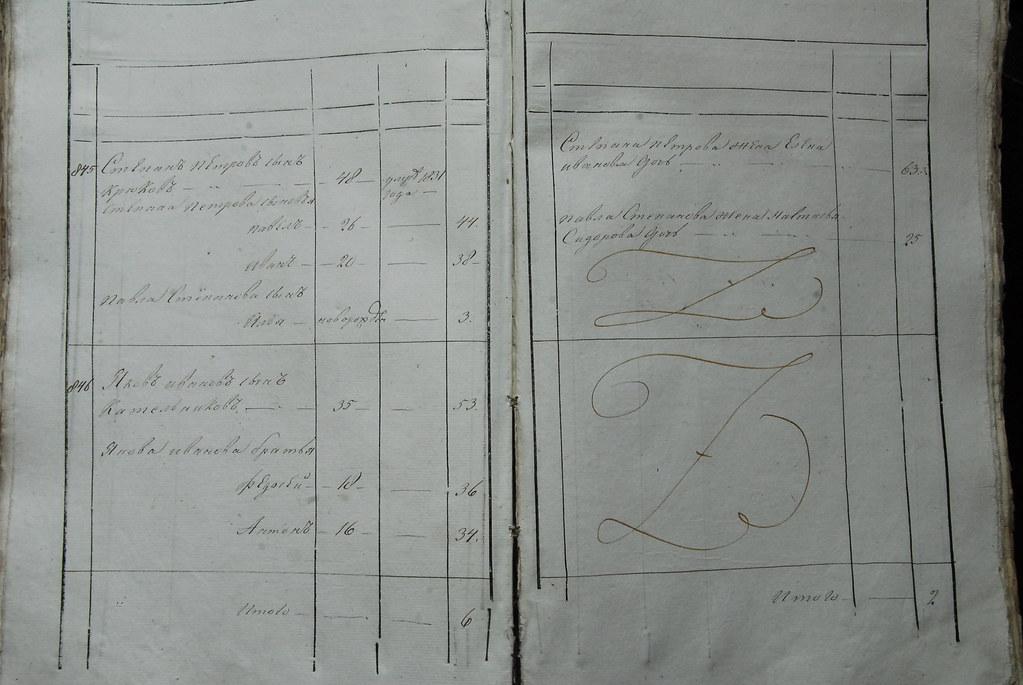 Ревизская сказка о мещанах г.Курска за 1834г.