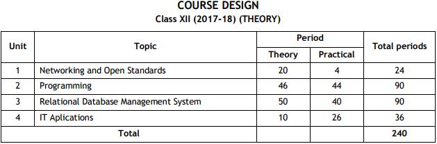 CBSE Class 12 Informatics Practices Exam Pattern, Marking