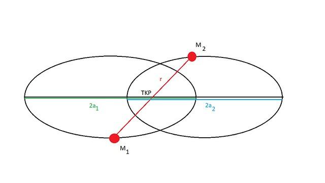 VCSE - 4. ábra: Ha a koordinátarendszerünket nem a gravitációs kölcsönhatásban résztvevő egyik test középpontjába tesszük, akkor a közös tömegközéppont (az ábrán TKP) körül keringenek. A két testet 1-gyel és 2-vel jelöltük meg, tömegeik M1 és M2, a közös tömegközéppont körül lévő pályáik fél nagytengelye a1 és a2.