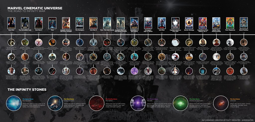 The Road To Infinity War Infographic Mcu Ig