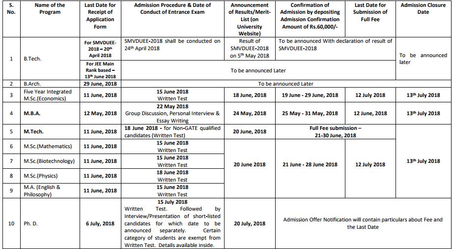 Shri Mata Vaishno Devi University (SMVDU) 2018