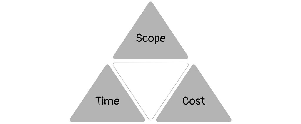 2 4 The Iron Triangle Of Planning Illustration From Plan Flickr
