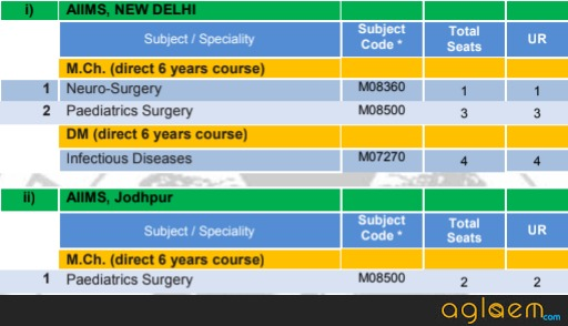 AIIMS PG 2018   AIIMS PG for MD, MS, M.Ch, DM & MDS