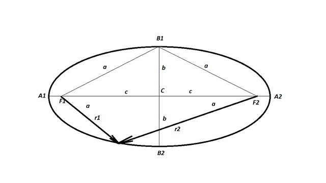 VCSE - 1. ábra: az ellipszis. Az A1-A2 szakasz a nagytengely, az A1-C, illetve C-A2 szakaszok a fél nagytengelyek. A B1-B2 szakasz a kistengely, a B1-C, illetve a C-B2 szakaszok a fél kistengelyek. C az ellipszis centruma, F2 és F2 a két fókuszpont (gyújtópont). A fél nagytengelyek hosszát a-val, a fél kistengelyek hosszát b-vel jelöljük. Az F1-C, ileltve C-F1 szakaszok hossza, vagyis a centrumtól a fókuszpontokig mért és c-vel jelölt távolság az ún. lineáris excentricitás. A két fókuszpont tehát 2c-re van egymástól.
