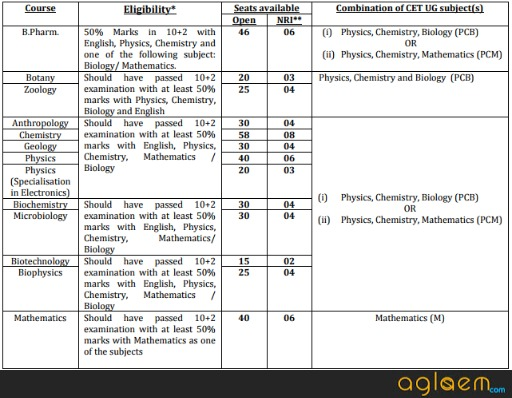 PU CET UG 2018 Exam Date Announced   Dates, Application Form, Exam Pattern