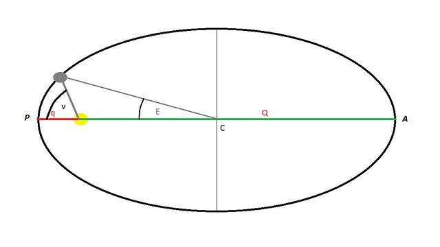 VCSE - 3. ábra: A v valódi anomália és az E excentrikus anomália szögek jelentése