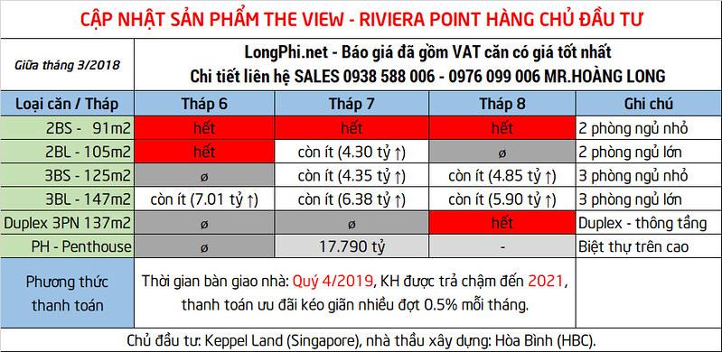 Cập nhật sản phẩm bán mới nhất căn hộ The View đến quý khách hàng.