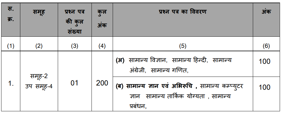 MP Vyapam Group 2 Sub Group 4 Graduate Level Recruitment 2018   Dates, Application Form 2018