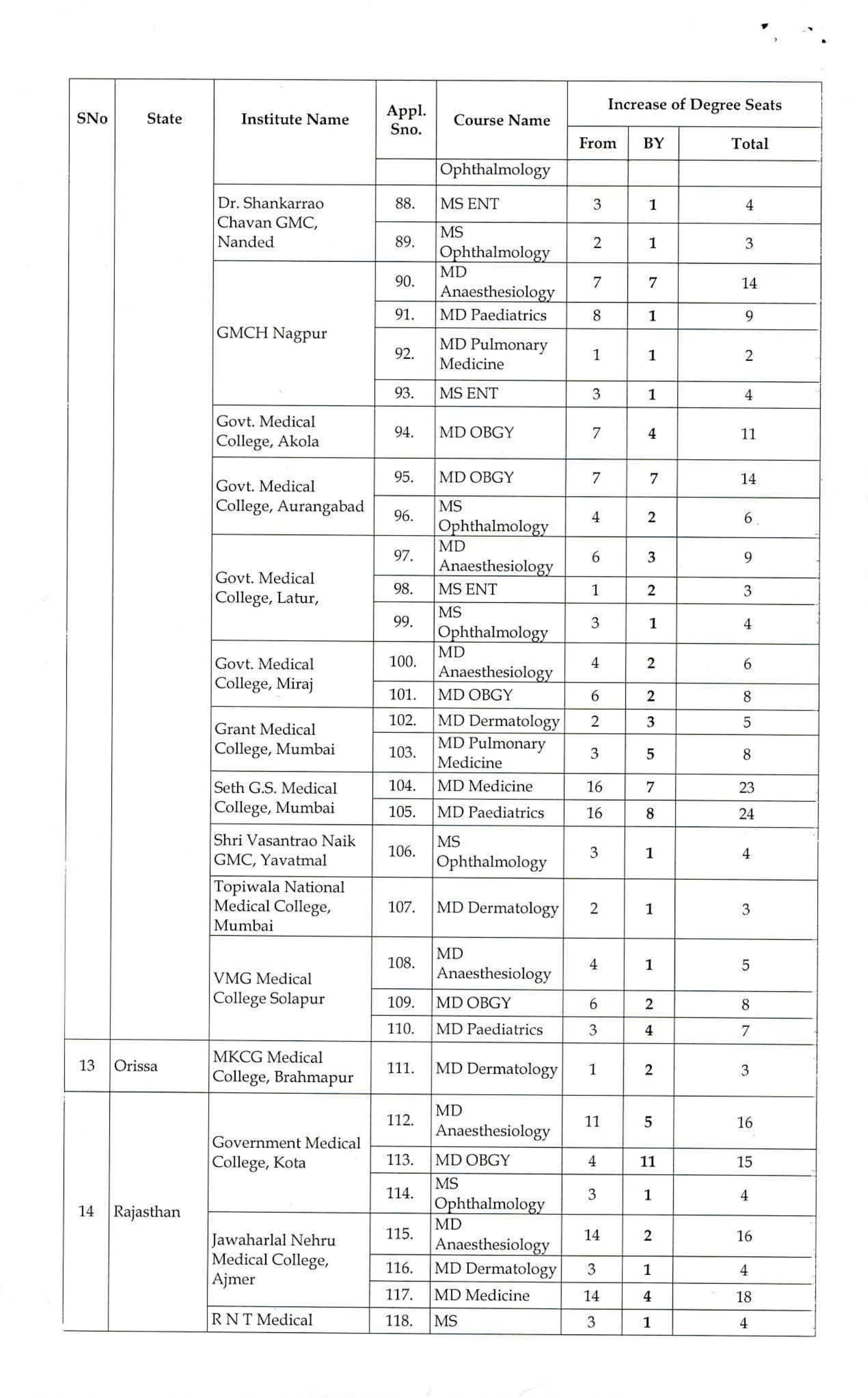 More than 600 PG Medical Seats Increased for MD/MS (Broad Speciality) Courses