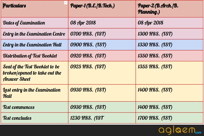 JEE Main 2018: Timings that will be followed at exam centre; Know bell time schedule