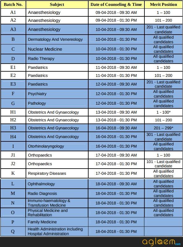 DNB PDCET Centralized Merit Based Counselling Dec 2017
