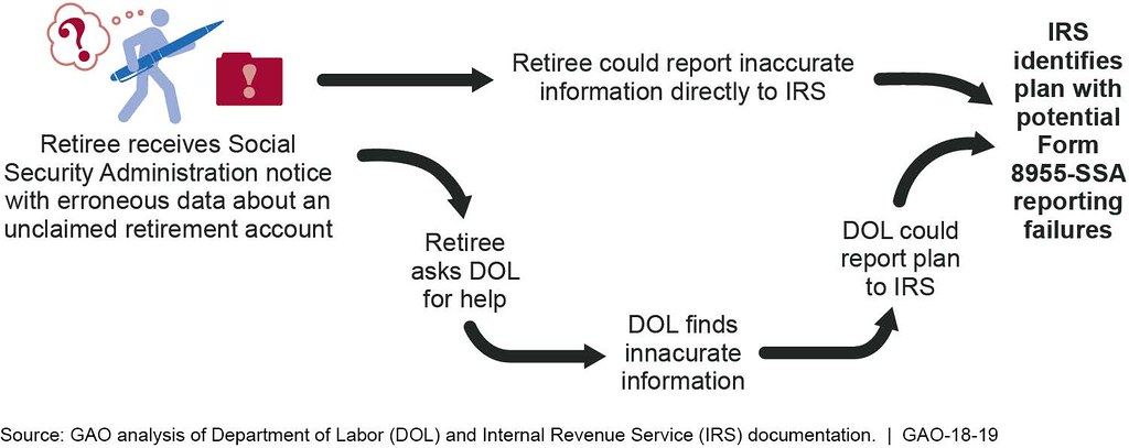 ... Figure 3: Two Options that Could Identify Workplace Retirement Plan  Sponsors with Form 8955-