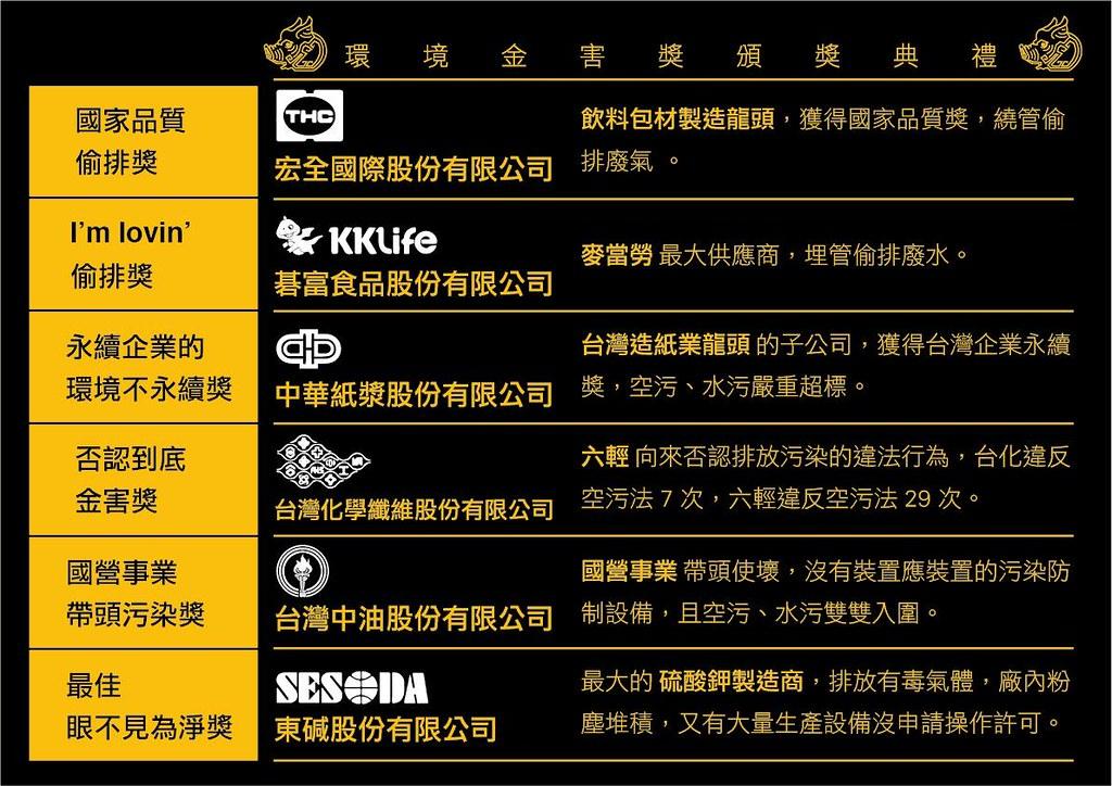 """六间""""环境金害奖""""企业得奖名单。(图片来源:绿色公民行动联盟)"""