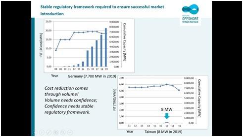 (左上)離岸風機一開始躉售費率在0.15歐元(5.27台幣)的時候,無法吸引廠商投資。一直到2012年,提升到0.19歐元(6.67台幣)左右才開始有廠商投資。等到廠商開始建置之後,成本才開始下降,現在裝置到7.7GW。台灣(右下)則是才開始做剛了兩支示範機組8MW。資料來源:德國駐台辦事處簡報