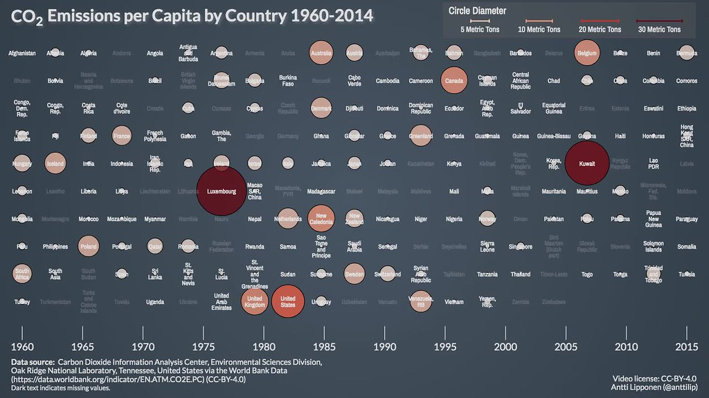 CO2 Emissions per Capita by Country 1960-2014