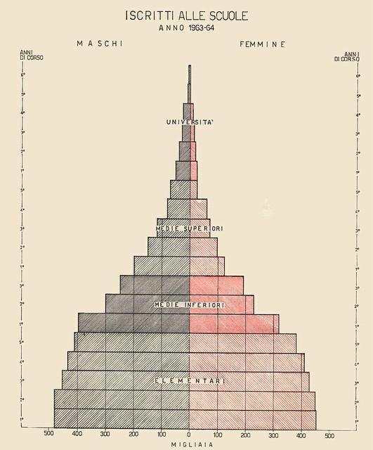 piramide delle età iscritti alle scuole 63/64
