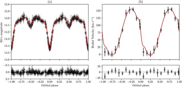 VCSE - A cikkben szereplő fedési kettőscsillag fénygörbéje (balra) és radiális sebességgörbéje (jobbra). A piros vonalak a modellillesztések, az alsó panelokon az észlelések és az illesztések eltérése, az ún. maradványértékek (reziduálgörbe) látható. - MNRAS