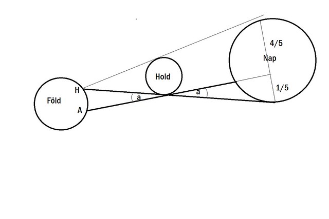 VCSE - Hipparkhosz holdtávolság-mérésének elve.