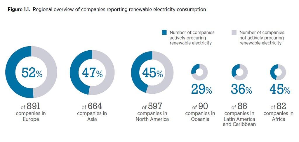 檢視企業的綠電使用比重,瑞典、西班牙、日本、印度等國,都有六成以上的高使用率。資料來源:IRENA