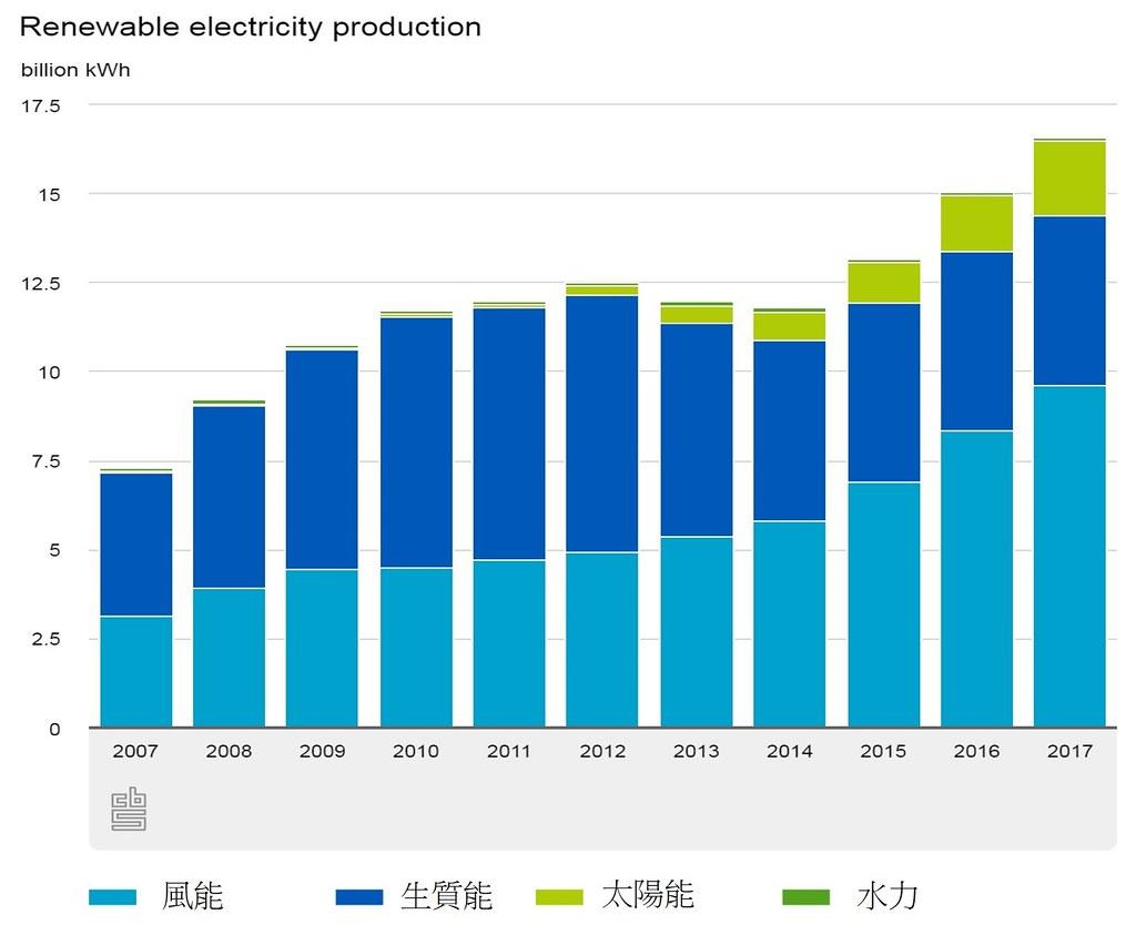 荷蘭2007-2017年再生能源發電量。圖片來源:荷蘭中央統計局(作者修改)。