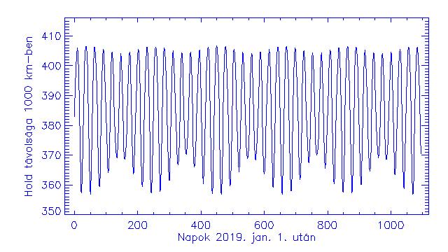 VCSE - A Hold Földtől mért távolságának változása napról-napra 2019. január 1-e után három éven keresztül. Vízszintes tengelyen a napok száma a fenti dátum után, függőlegesen a Hold középpontjának távolsága a Föld centrumától 1000 km-ben mérve (vagyis pl. 380 az ábrán 380 ezer km-t jelent.) - Csizmadia Szilárd