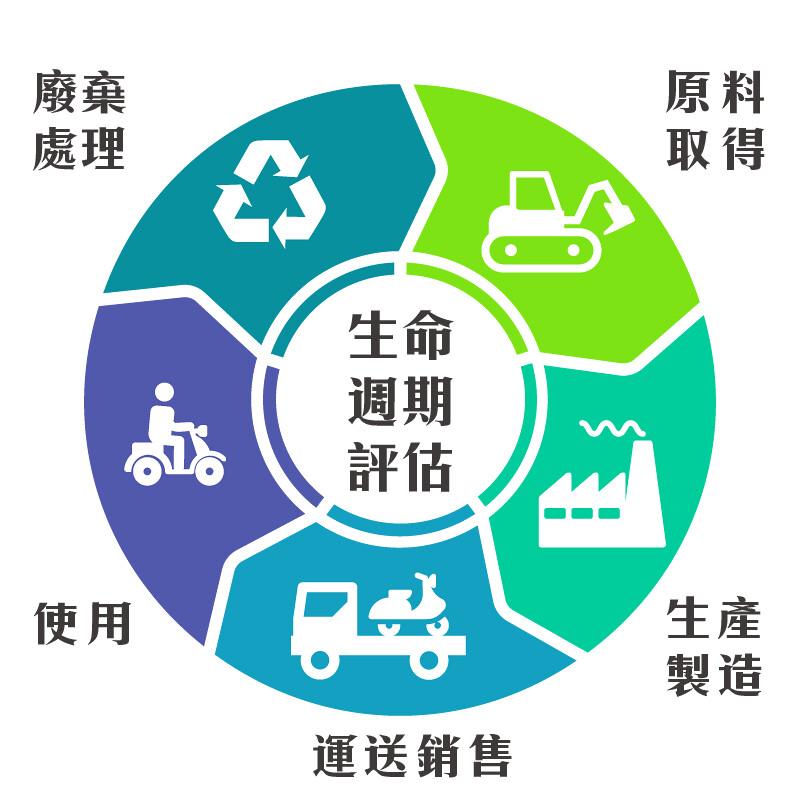 透過生命週期評估,將能得知產品從原料取得、製造、銷售、使用到廢棄過程的碳排量。製圖:環境資訊中心。