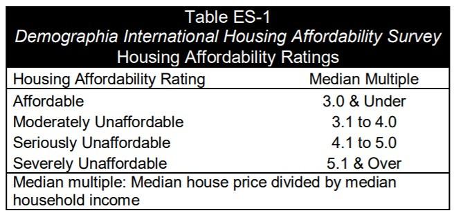 15th Annual Demographia International Housing Affordability Survey