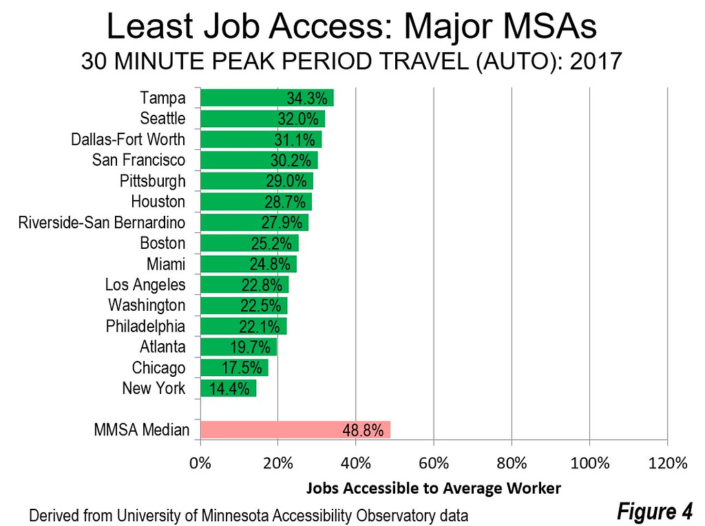Employment Access in US Metropolitan Areas (2017) - Center for