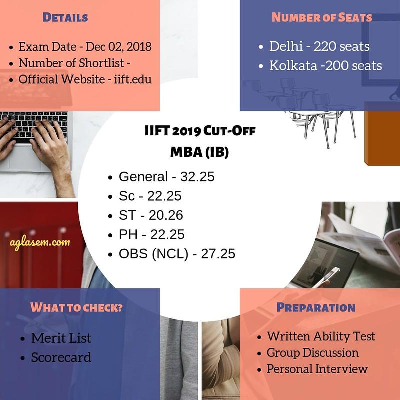 IIFT Result 2019: IIFT Final Result, Waitlist (Available) at iift edu