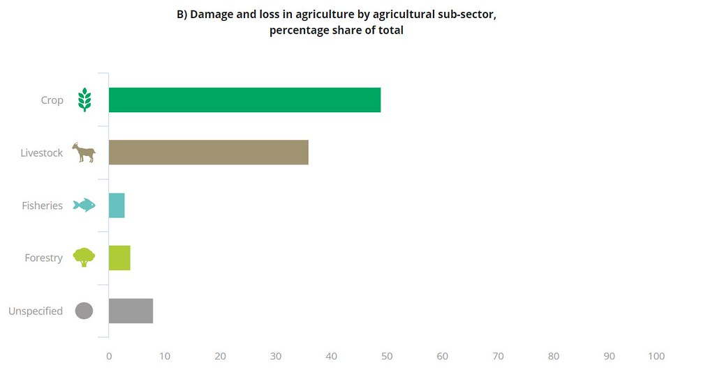 右:各種農業部門中,農作(綠色)受創最重,畜牧(褐色)居次。