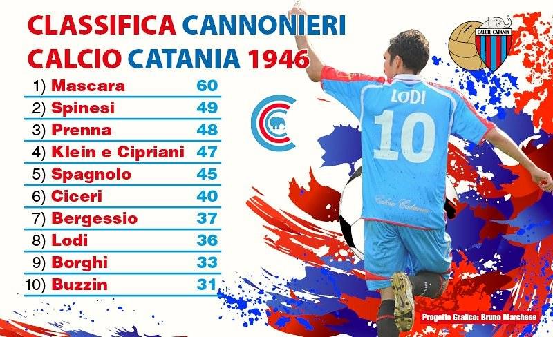 I marcatori del Catania 1946 (Grafico a cura di Bruno Marchese)