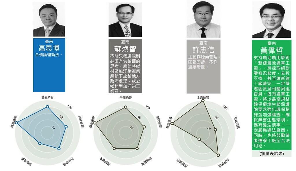 台南市長候選人作答情形。資料來源:受訪者(縣市長候選人或其競選團隊)。環境資訊協會整理